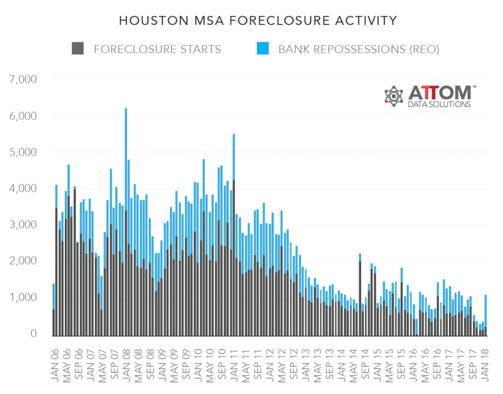 d7bb6925bec But one of the big ticket items that really changed Amuchastegui's mind  about investing in Houston was the rising cost of flood insurance — as much  as $500 ...