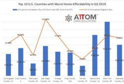 Top 10 U.S. Counties with Worst and Best Home Affordability