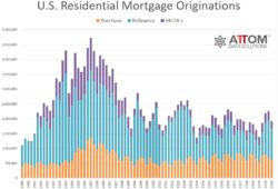 Residential Refinance Mortgages Comprise Over Half Of Home Loans In First Quarter Of 2020