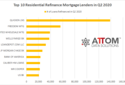 Top 10 Residential Refinance Mortgage Lenders in Q2 2020